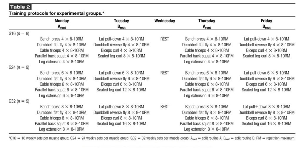 High Volume Sets Resistance-Training Increases Muscle Size